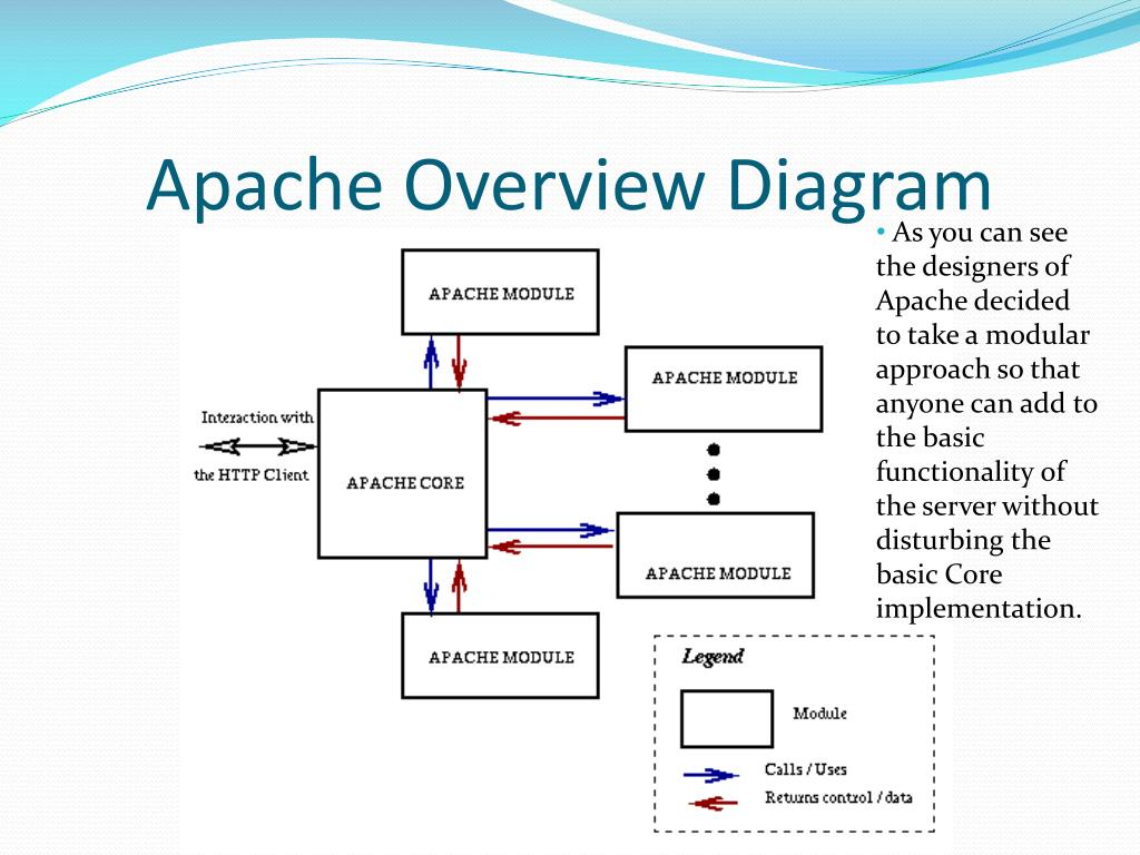 PPT - Apache Server Architecture PowerPoint Presentation