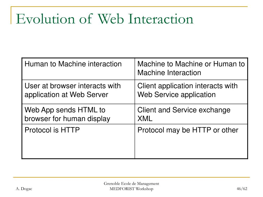 Evolution of Web Interaction
