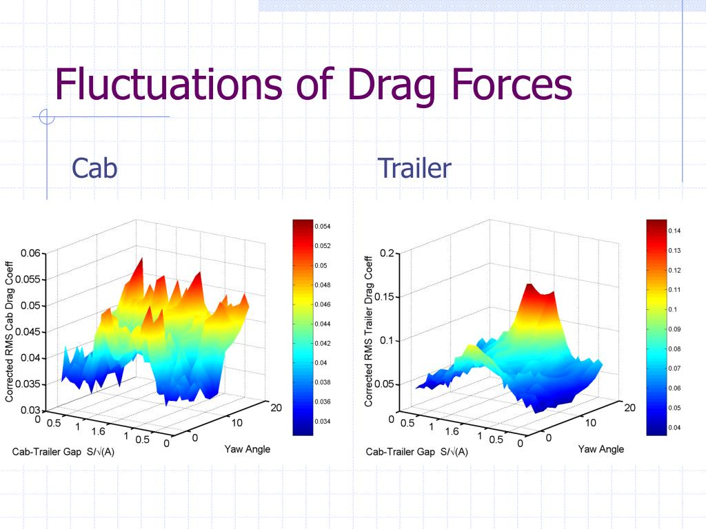 Fluctuations of Drag Forces