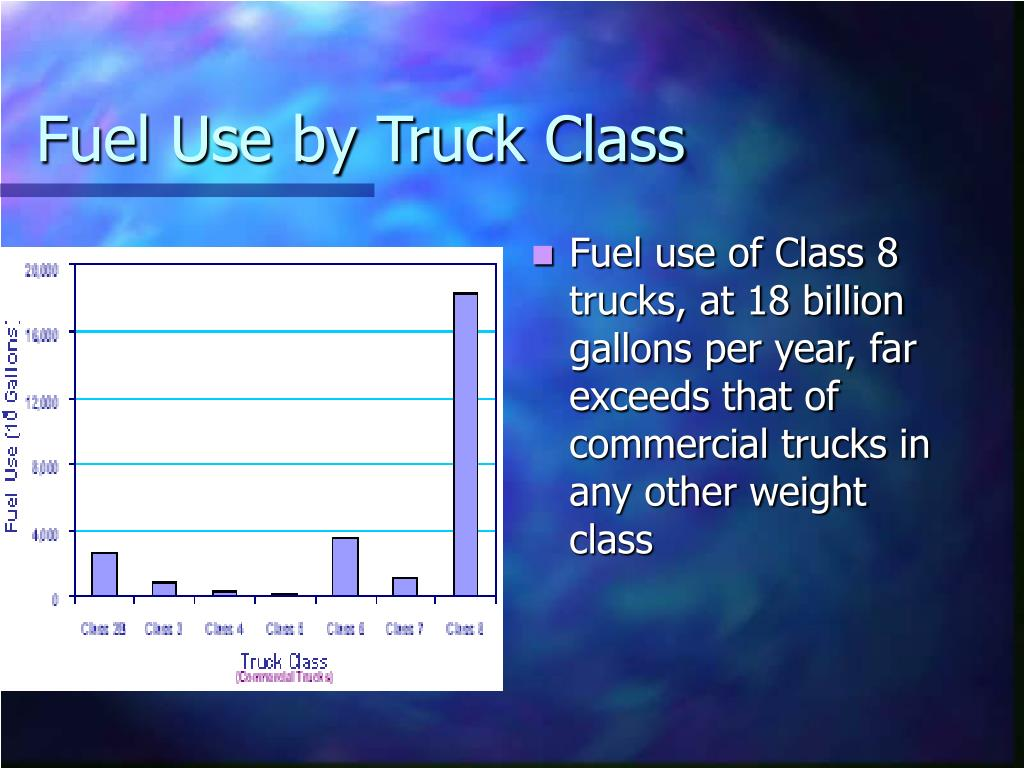 Fuel Use by Truck Class