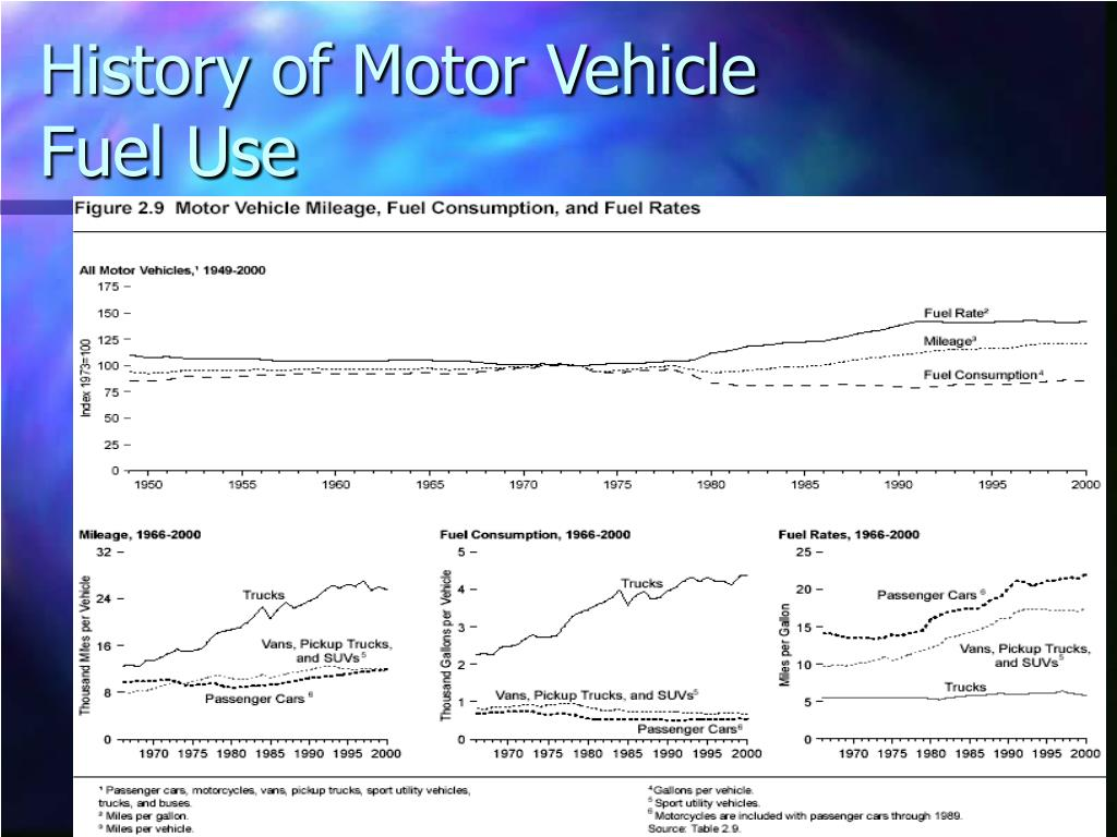 History of Motor Vehicle