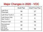 major changes in 2020 voc