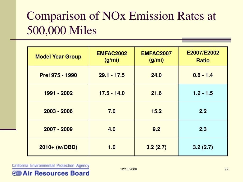 Comparison of NOx Emission Rates at 500,000 Miles