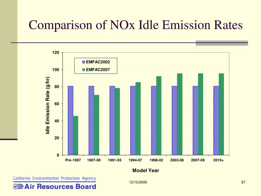 Comparison of NOx Idle Emission Rates