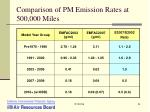 comparison of pm emission rates at 500 000 miles
