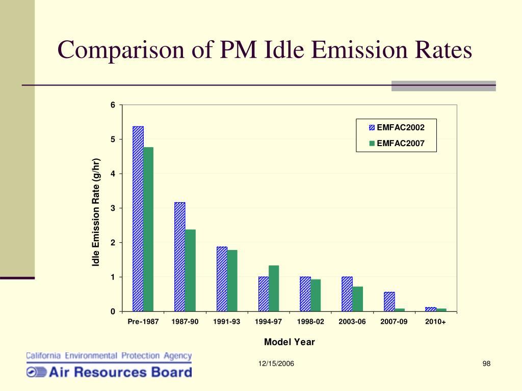 Comparison of PM Idle Emission Rates