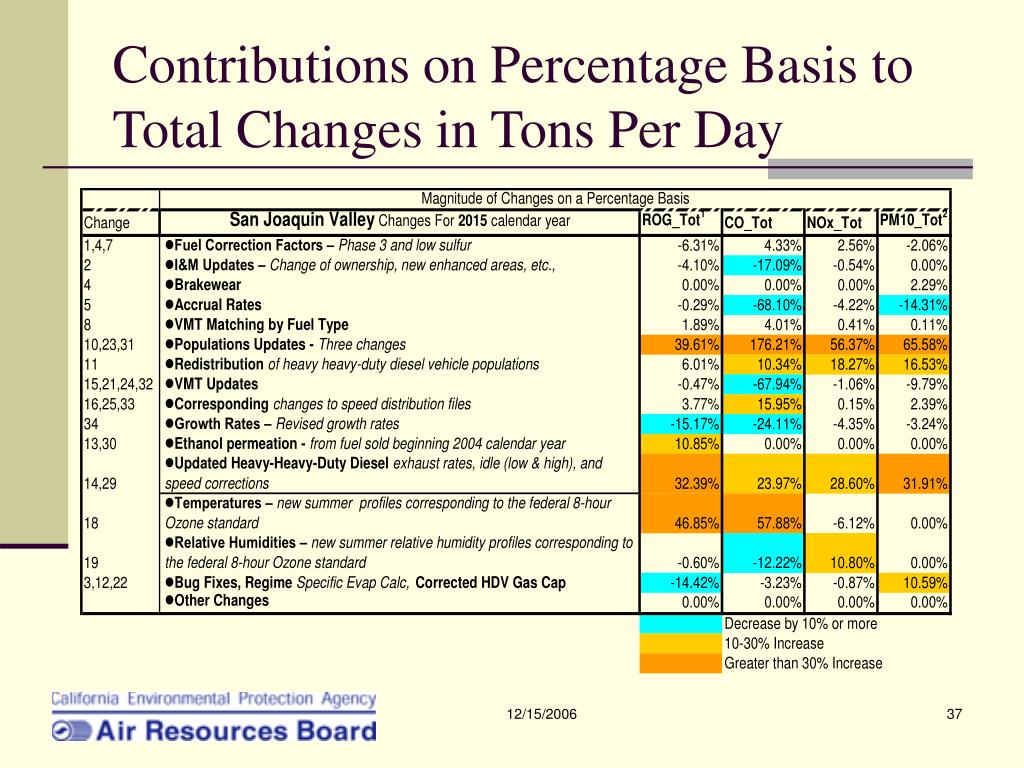 Contributions on Percentage Basis to Total Changes in Tons Per Day