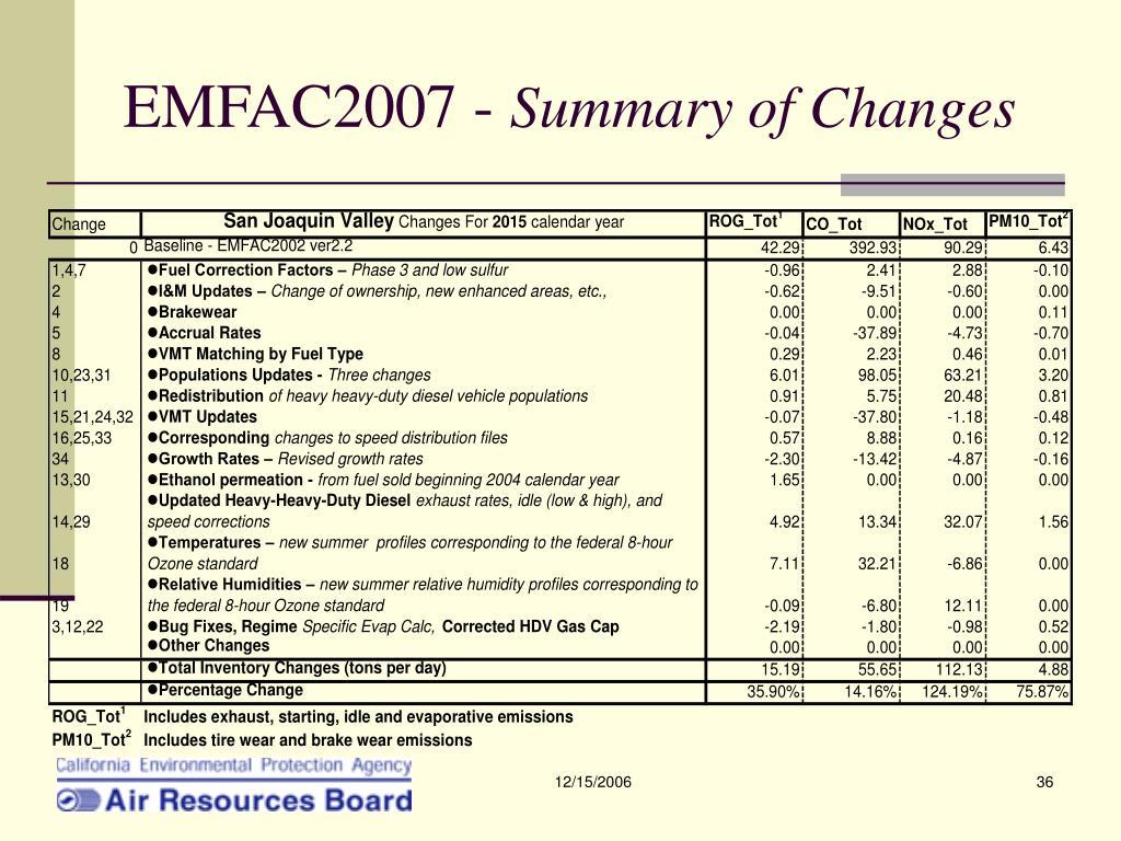 EMFAC2007 -