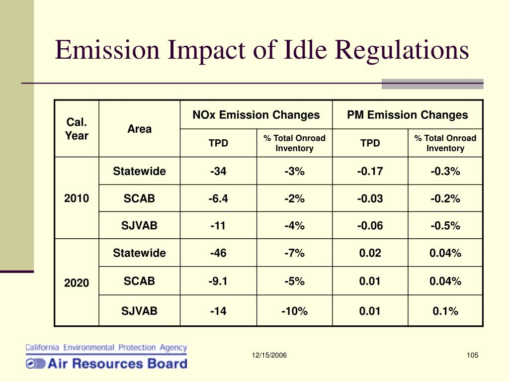 Emission Impact of Idle Regulations