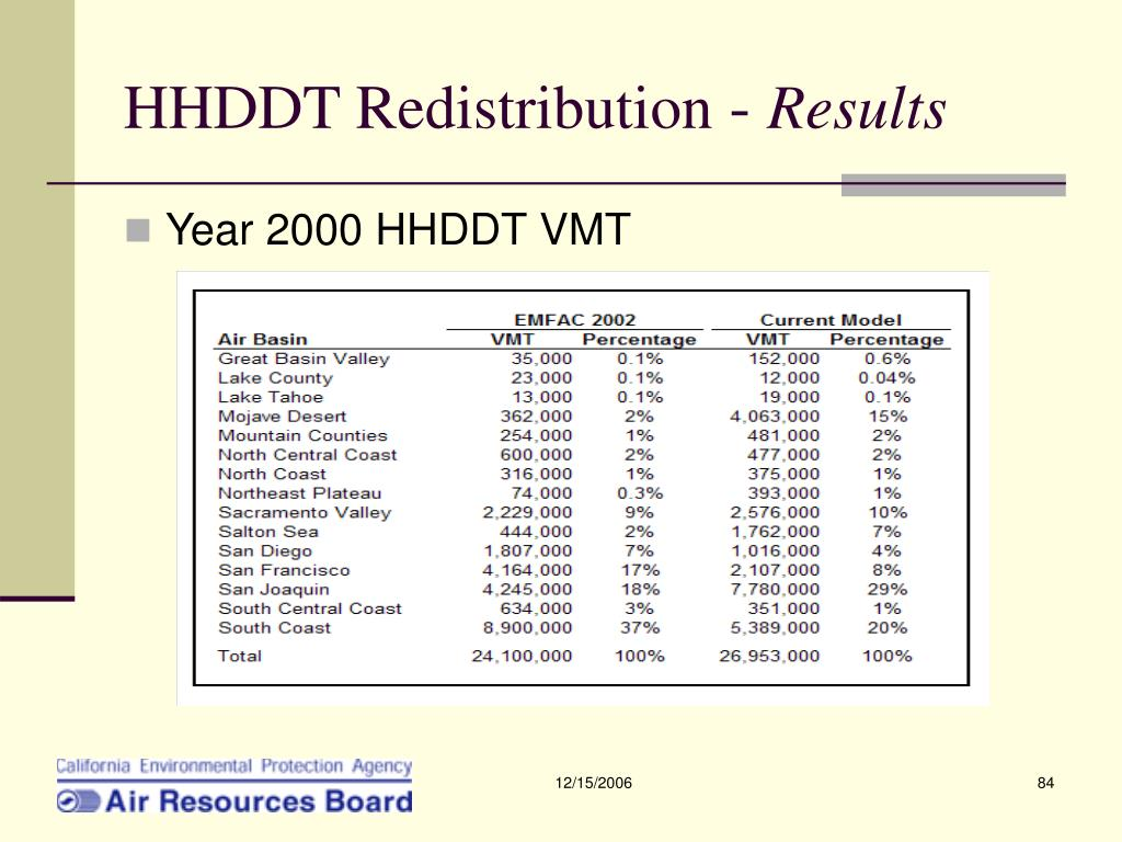 HHDDT Redistribution