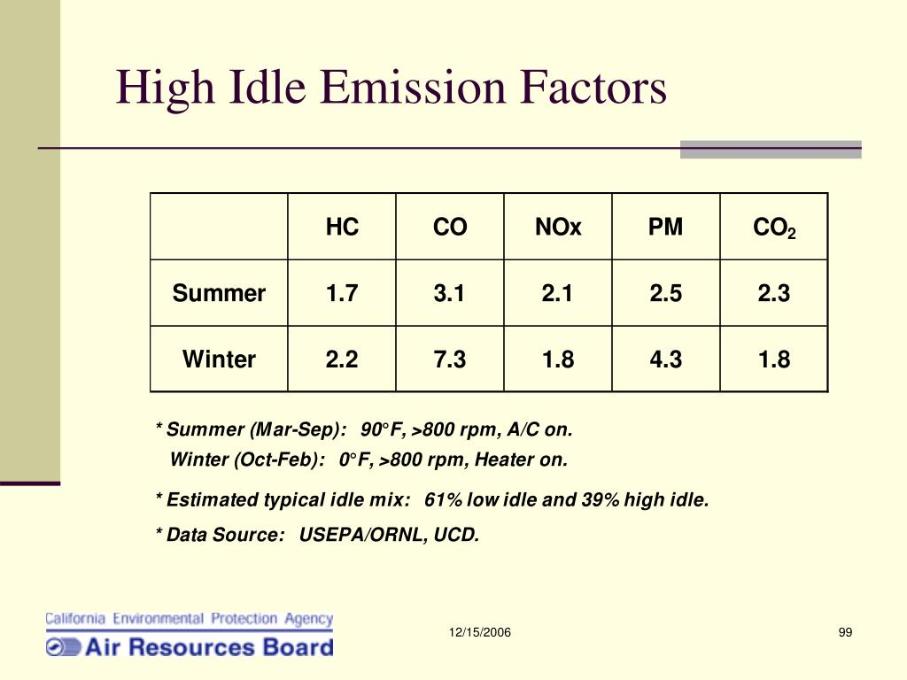 High Idle Emission Factors