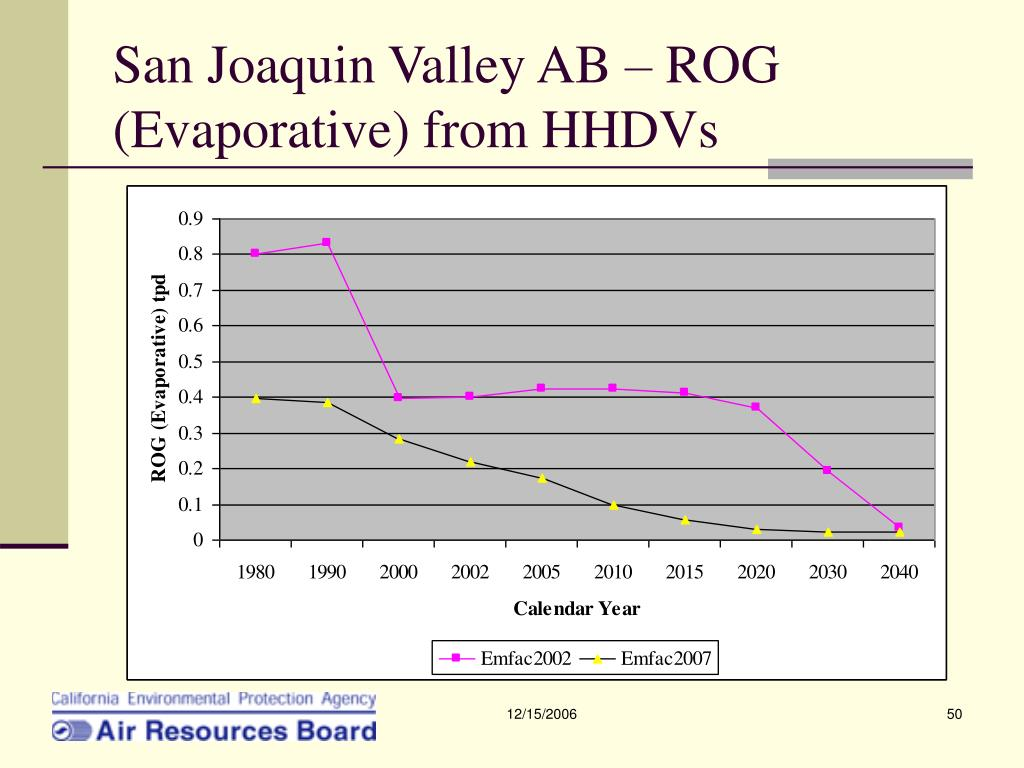 San Joaquin Valley AB – ROG (Evaporative) from HHDVs
