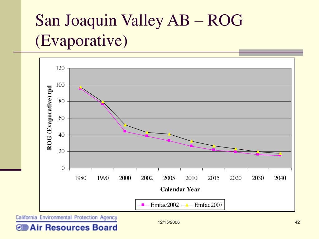 San Joaquin Valley AB – ROG (Evaporative)