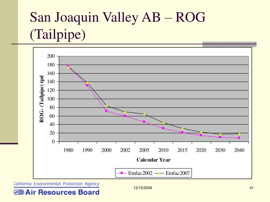 San Joaquin Valley AB – ROG (Tailpipe)