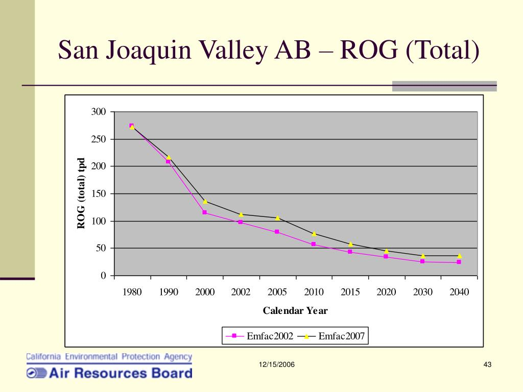San Joaquin Valley AB – ROG (Total)