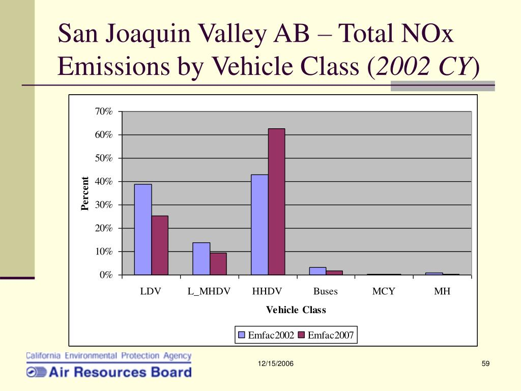 San Joaquin Valley AB – Total NOx Emissions by Vehicle Class (