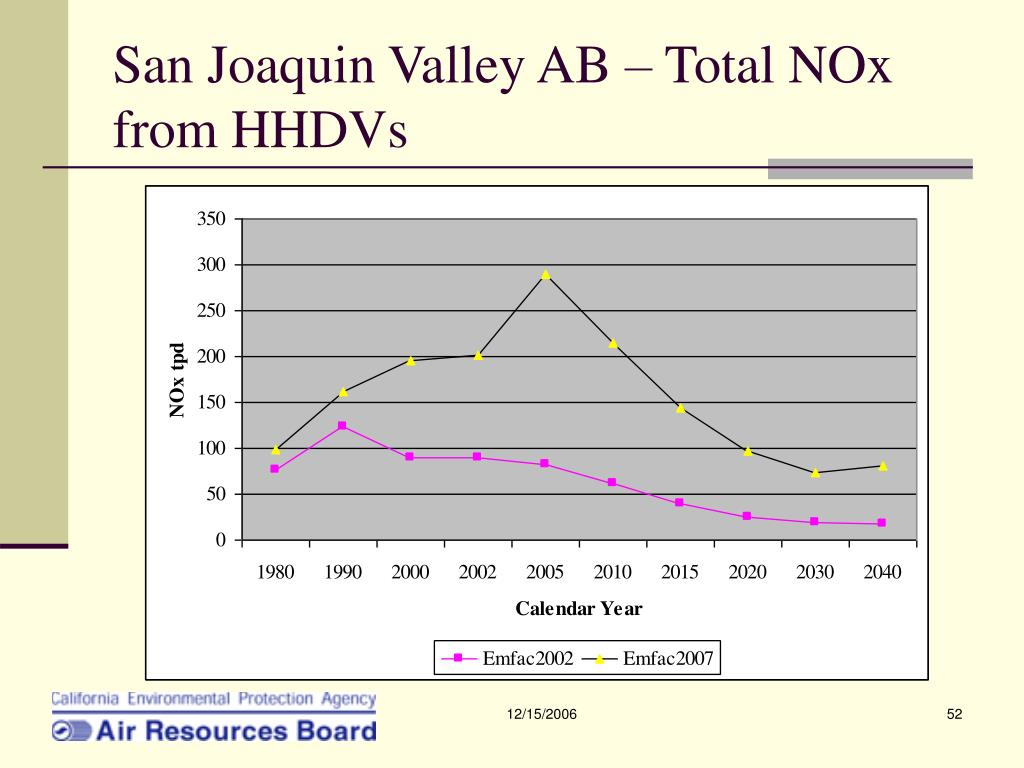 San Joaquin Valley AB – Total NOx from HHDVs