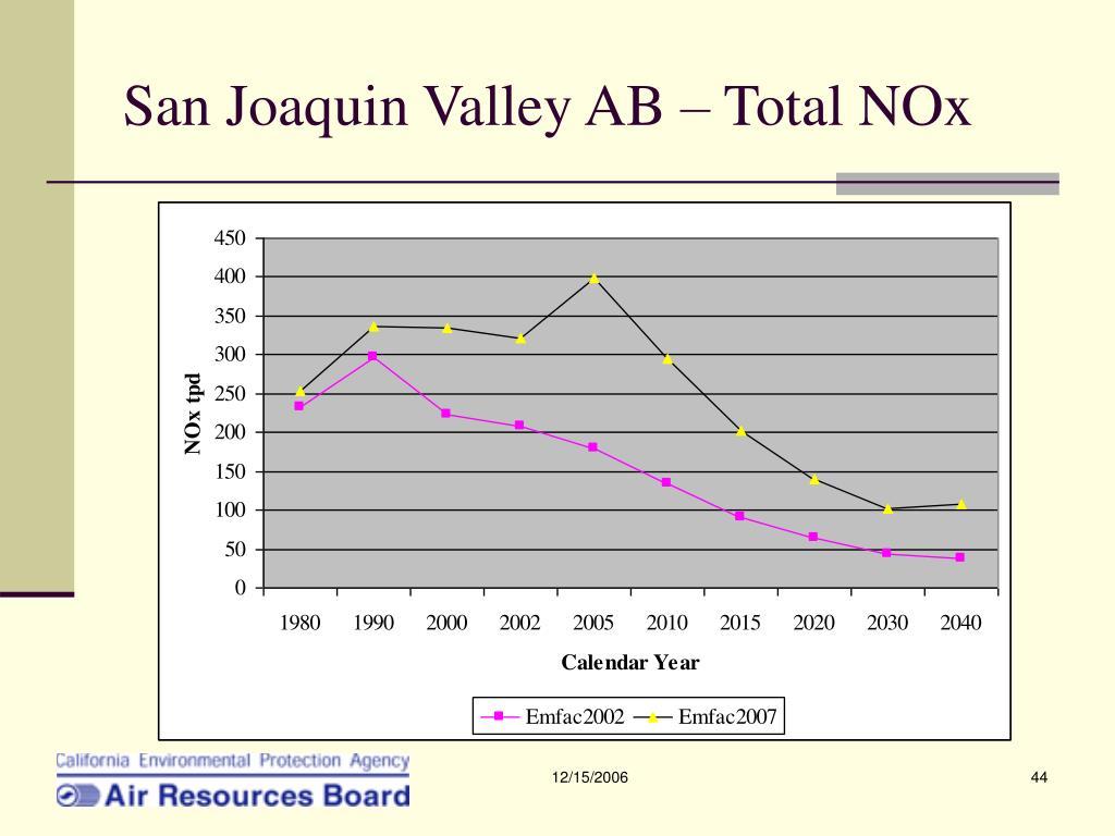 San Joaquin Valley AB – Total NOx