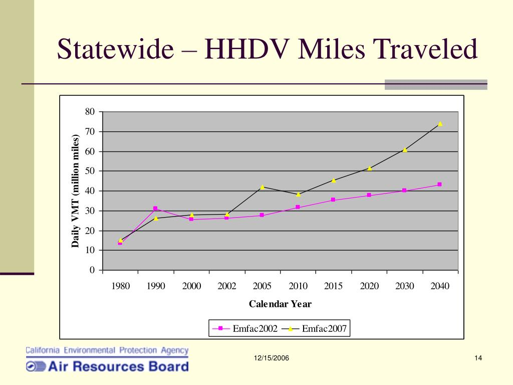 Statewide – HHDV Miles Traveled
