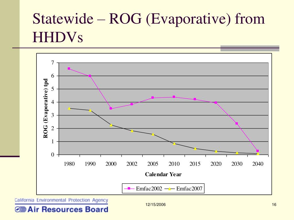 Statewide – ROG (Evaporative) from HHDVs