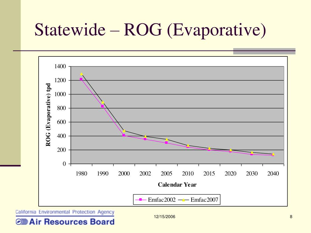 Statewide – ROG (Evaporative)