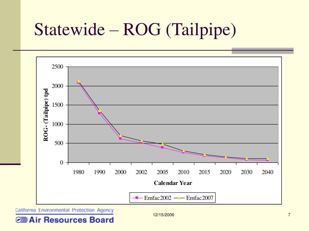 Statewide – ROG (Tailpipe)