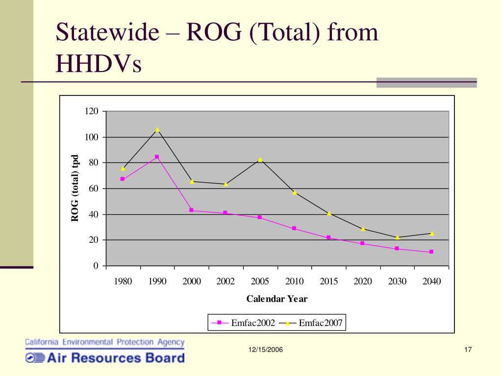 Statewide – ROG (Total) from HHDVs