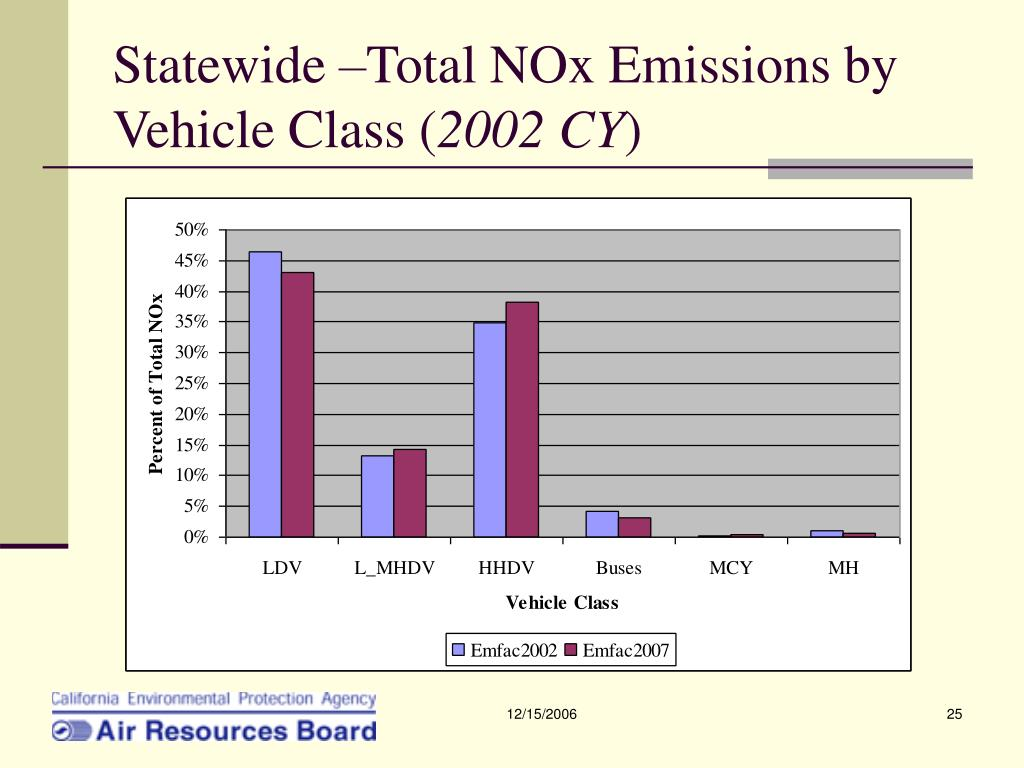 Statewide –Total NOx Emissions by Vehicle Class (