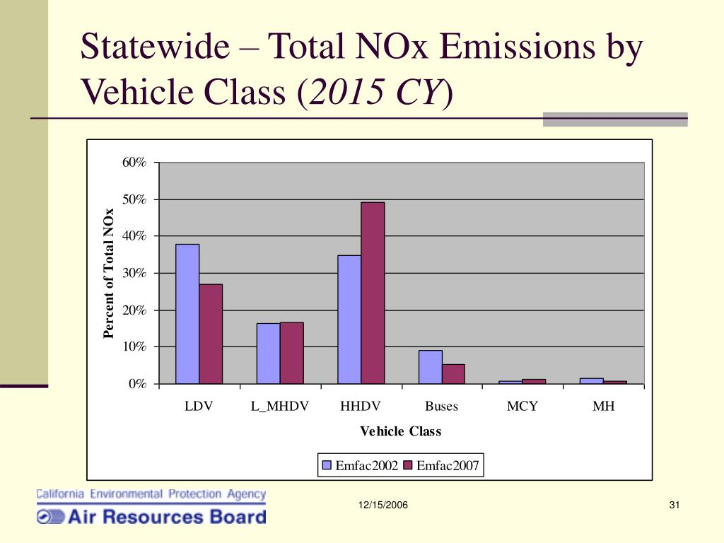 Statewide – Total NOx Emissions by Vehicle Class (