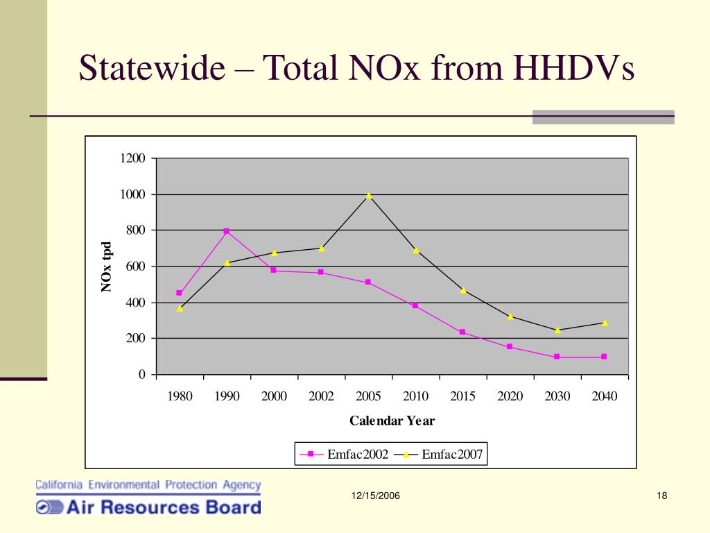 Statewide – Total NOx from HHDVs