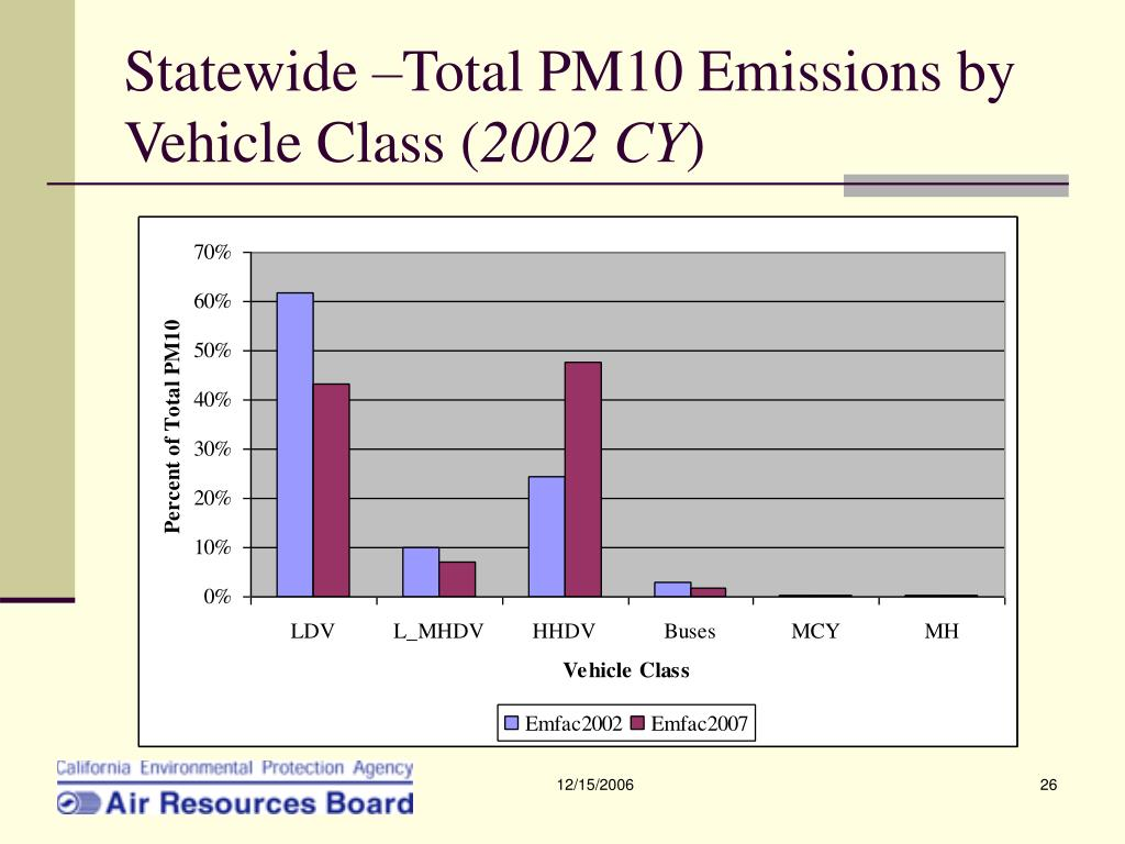 Statewide –Total PM10 Emissions by Vehicle Class (