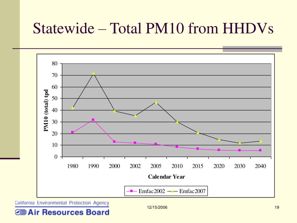 Statewide – Total PM10 from HHDVs