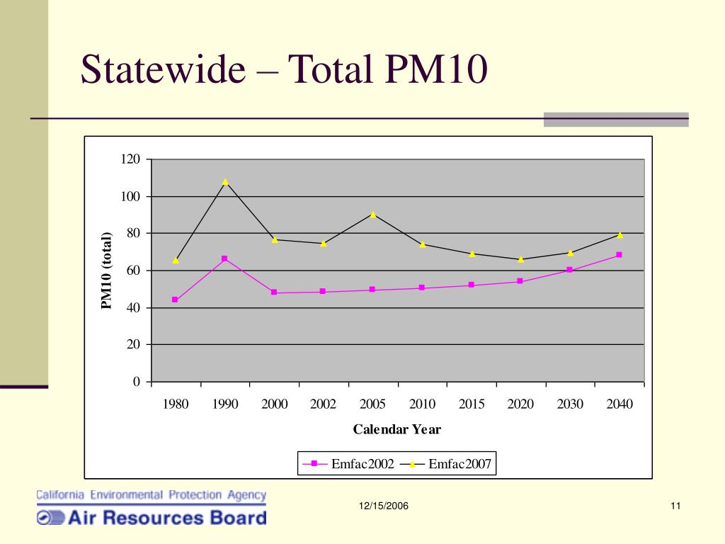 Statewide – Total PM10