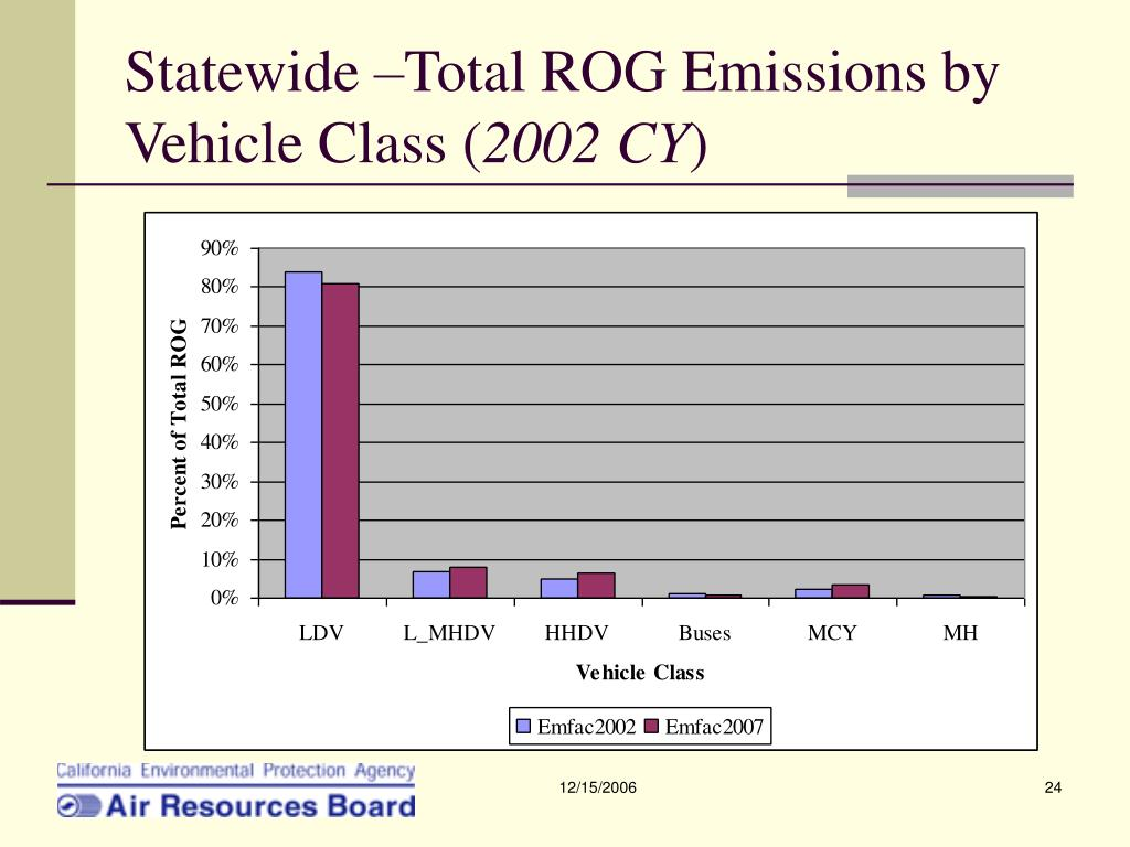 Statewide –Total ROG Emissions by Vehicle Class (