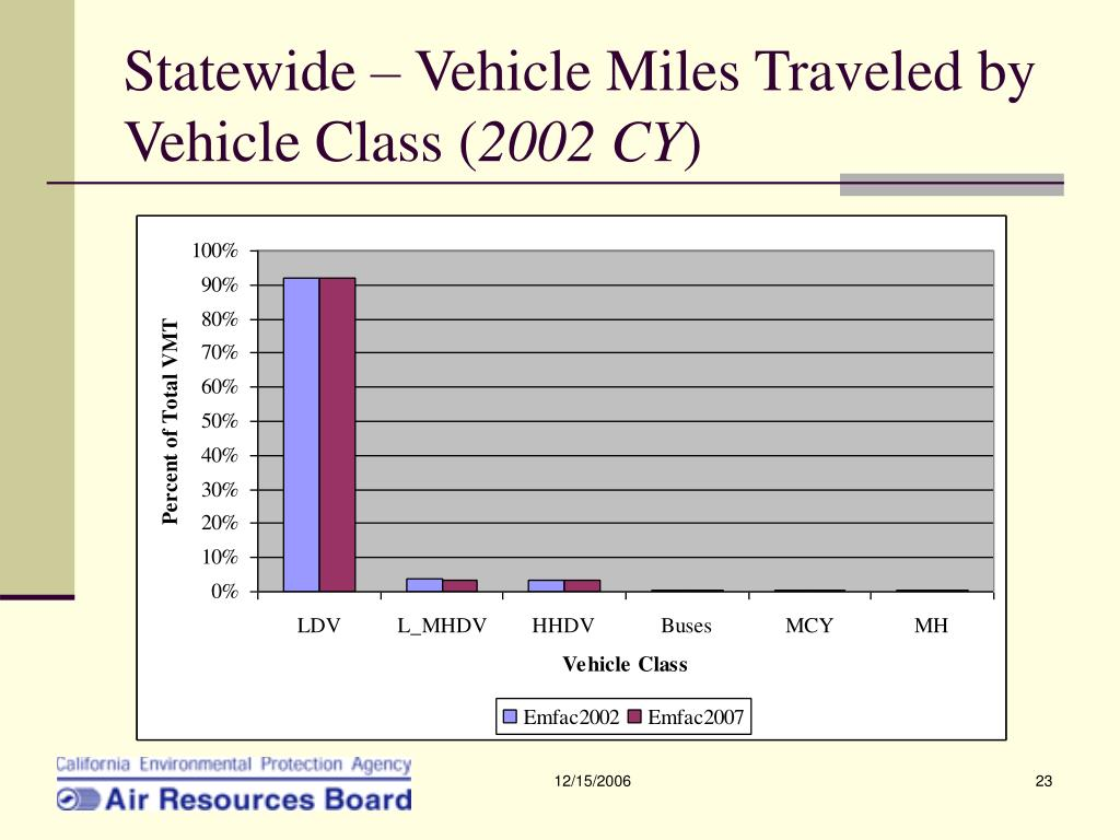 Statewide – Vehicle Miles Traveled by Vehicle Class (