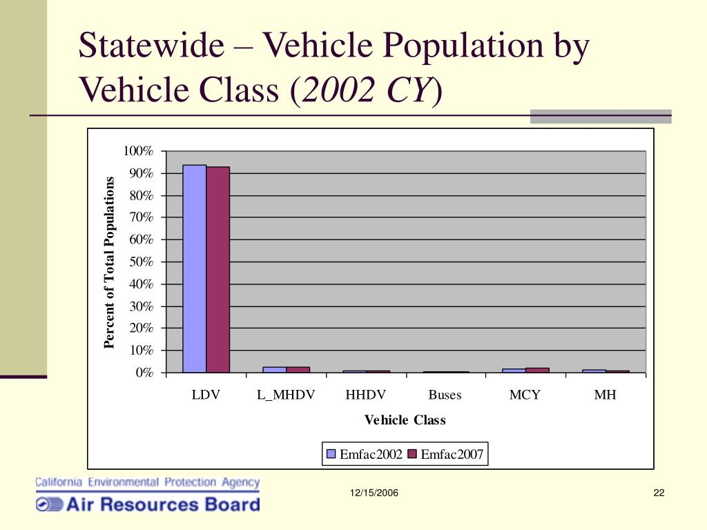 Statewide – Vehicle Population by Vehicle Class (