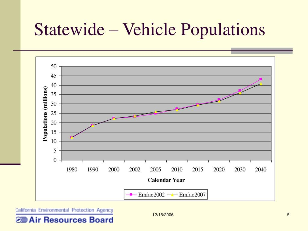 Statewide – Vehicle Populations