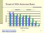 trend of nox emission rates