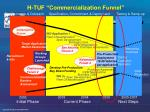 h tuf commercialization funnel