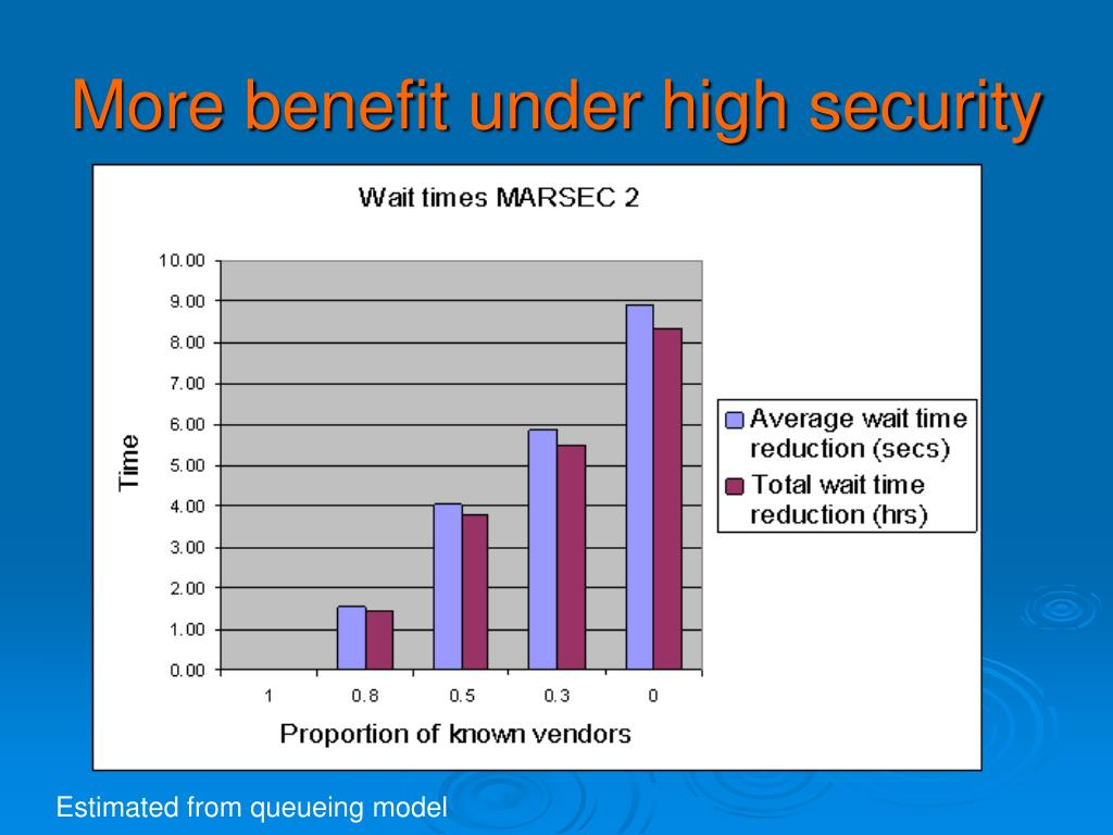 More benefit under high security