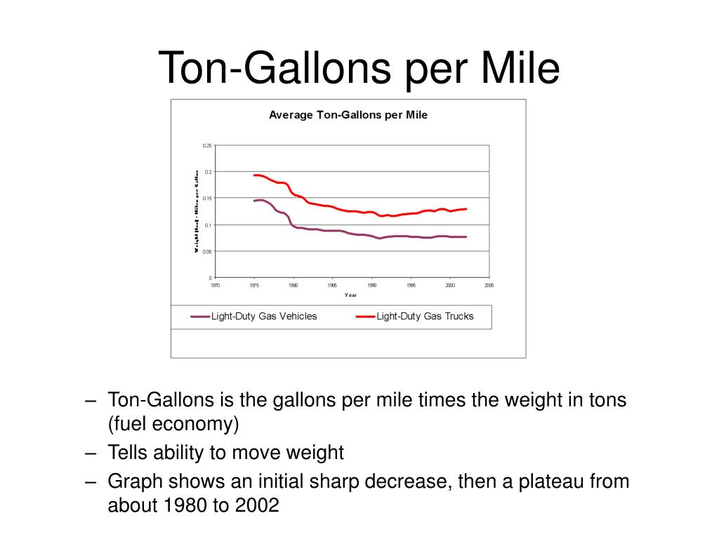 Ton-Gallons per Mile