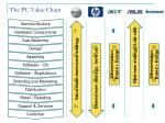 the pc value chain105