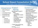 school based consultation skills curtis castillo cohen 2008 gutkin curtis 2008