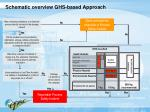 schematic overview ghs based approach