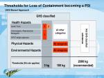 thresholds for loss of containment becoming a psi ghs based approach