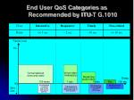 end user qos categories as recommended by itu t g 1010
