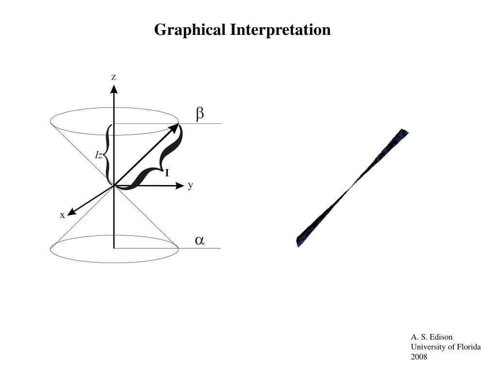 Graphical Interpretation