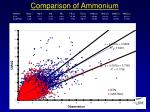 comparison of ammonium