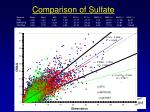 comparison of sulfate