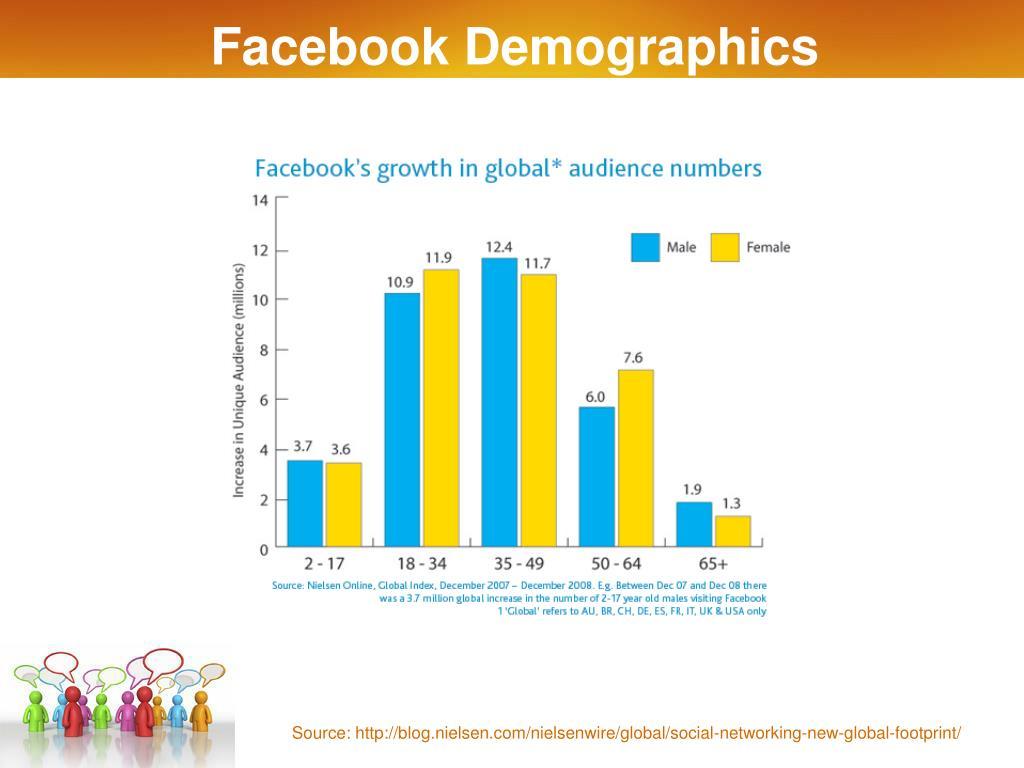Facebook Demographics